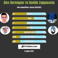 Alex Berenguer vs Davide Zappacosta h2h player stats