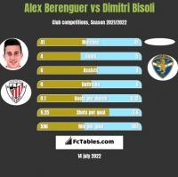 Alex Berenguer vs Dimitri Bisoli h2h player stats
