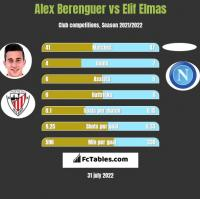 Alex Berenguer vs Elif Elmas h2h player stats