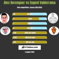 Alex Berenguer vs Eugeni Valderrama h2h player stats
