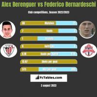 Alex Berenguer vs Federico Bernardeschi h2h player stats