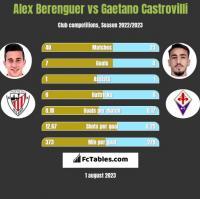 Alex Berenguer vs Gaetano Castrovilli h2h player stats
