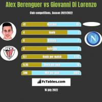 Alex Berenguer vs Giovanni Di Lorenzo h2h player stats