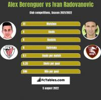 Alex Berenguer vs Ivan Radovanovic h2h player stats