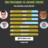 Alex Berenguer vs Jaromir Zmrhal h2h player stats