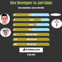 Alex Berenguer vs Javi Galan h2h player stats