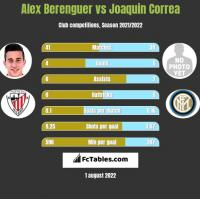Alex Berenguer vs Joaquin Correa h2h player stats