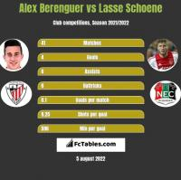 Alex Berenguer vs Lasse Schoene h2h player stats