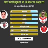 Alex Berenguer vs Leonardo Capezzi h2h player stats