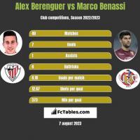 Alex Berenguer vs Marco Benassi h2h player stats