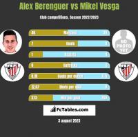 Alex Berenguer vs Mikel Vesga h2h player stats