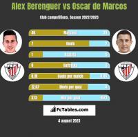 Alex Berenguer vs Oscar de Marcos h2h player stats