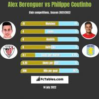 Alex Berenguer vs Philippe Coutinho h2h player stats