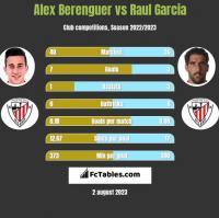 Alex Berenguer vs Raul Garcia h2h player stats