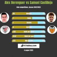 Alex Berenguer vs Samuel Castillejo h2h player stats