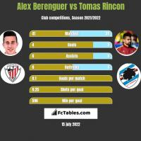 Alex Berenguer vs Tomas Rincon h2h player stats