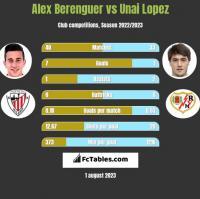 Alex Berenguer vs Unai Lopez h2h player stats