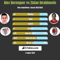 Alex Berenguer vs Zlatan Ibrahimovic h2h player stats
