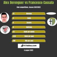 Alex Berenguer vs Francesco Cassata h2h player stats