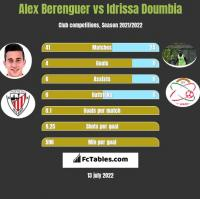 Alex Berenguer vs Idrissa Doumbia h2h player stats