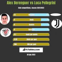 Alex Berenguer vs Luca Pellegrini h2h player stats