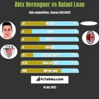 Alex Berenguer vs Rafael Leao h2h player stats