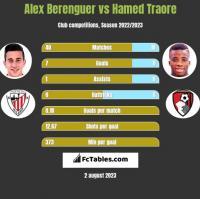 Alex Berenguer vs Hamed Traore h2h player stats