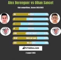 Alex Berenguer vs Oihan Sancet h2h player stats