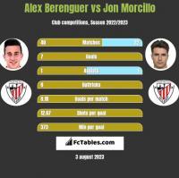 Alex Berenguer vs Jon Morcillo h2h player stats