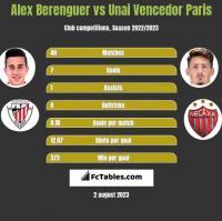 Alex Berenguer vs Unai Vencedor Paris h2h player stats