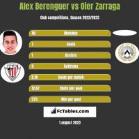 Alex Berenguer vs Oier Zarraga h2h player stats