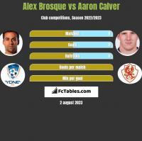 Alex Brosque vs Aaron Calver h2h player stats