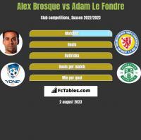 Alex Brosque vs Adam Le Fondre h2h player stats