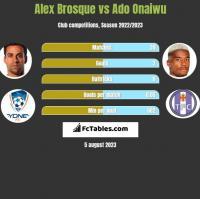 Alex Brosque vs Ado Onaiwu h2h player stats