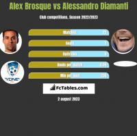 Alex Brosque vs Alessandro Diamanti h2h player stats