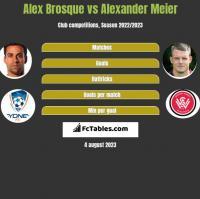 Alex Brosque vs Alexander Meier h2h player stats