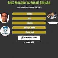 Alex Brosque vs Besart Berisha h2h player stats