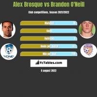 Alex Brosque vs Brandon O'Neill h2h player stats