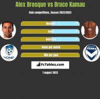 Alex Brosque vs Bruce Kamau h2h player stats