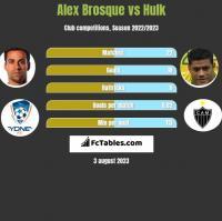Alex Brosque vs Hulk h2h player stats