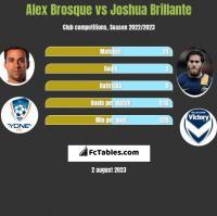 Alex Brosque vs Joshua Brillante h2h player stats