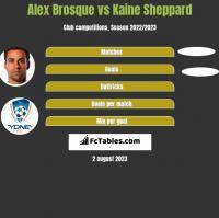Alex Brosque vs Kaine Sheppard h2h player stats