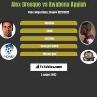 Alex Brosque vs Kwabena Appiah h2h player stats