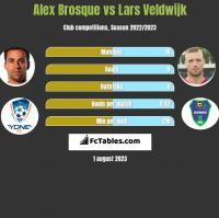 Alex Brosque vs Lars Veldwijk h2h player stats