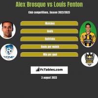Alex Brosque vs Louis Fenton h2h player stats