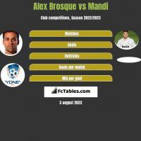 Alex Brosque vs Mandi h2h player stats