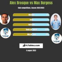 Alex Brosque vs Max Burgess h2h player stats