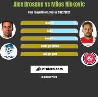 Alex Brosque vs Milos Ninkovic h2h player stats