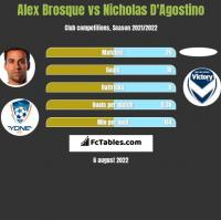 Alex Brosque vs Nicholas D'Agostino h2h player stats