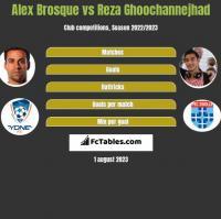 Alex Brosque vs Reza Ghoochannejhad h2h player stats